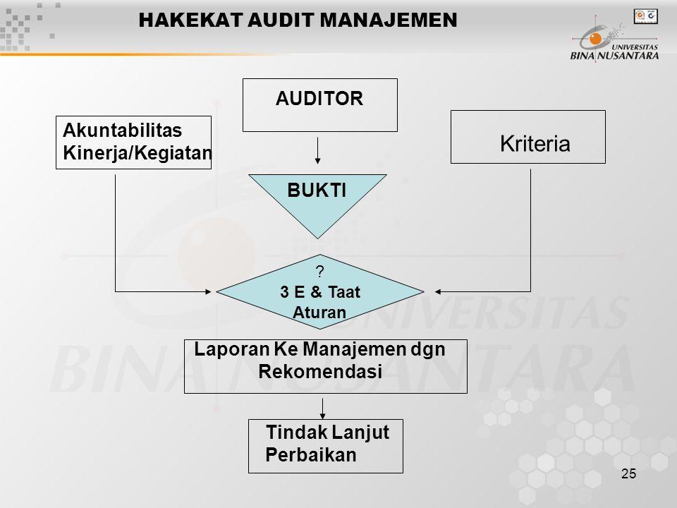 25 HAKEKAT AUDIT MANAJEMEN AUDITOR Akuntabilitas Kinerja/Kegiatan Kriteria BUKTI ? 3 E & Taat Aturan Tindak Lanjut Perbaikan Laporan Ke Manajemen dgn