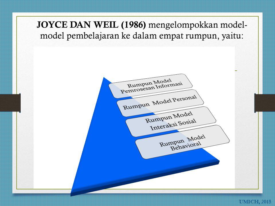 UMICH, 2015 Ciri dan Komponen Utama Model Pembelajaran CIRI UTAMA MODEL PEMBELAJARAN  Rasional Teoretik  Outcomes Learning Intended  Perilaku Menga