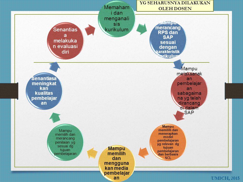 UMICH, 2015 Memaham i dan menganali sis kurikulum Mampu merancang RPS dan SAP sesuai dengan karakteristik Kurikulum Mampu melaksanak an pembelajar an sabagaima na yg telah dirancang di dalam SAP Mampu memilih dan menerapkan model pembelajaran yg relevan dg tujuan pembelajaran dan berbasis SCL Mampu memilih dan mengguna kan media pembelajar an Mampu memilih dan merancang penilaian yg sesuai dg tujuan pembelajaran Senantiasa meningkat kan kualitas pembelajar an Senantias a melakuka n evaluasi diri YG SEHARUSNYA DILAKUKAN OLEH DOSEN