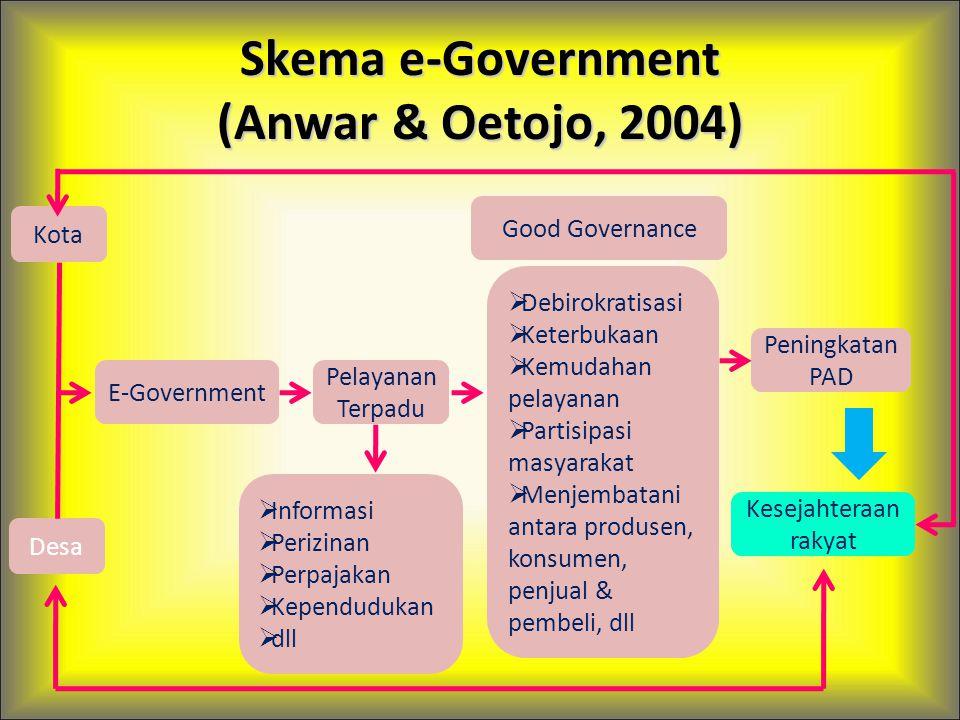 Skema e-Government (Anwar & Oetojo, 2004) Kota Desa E-Government Pelayanan Terpadu  Informasi  Perizinan  Perpajakan  Kependudukan  dll Good Gove