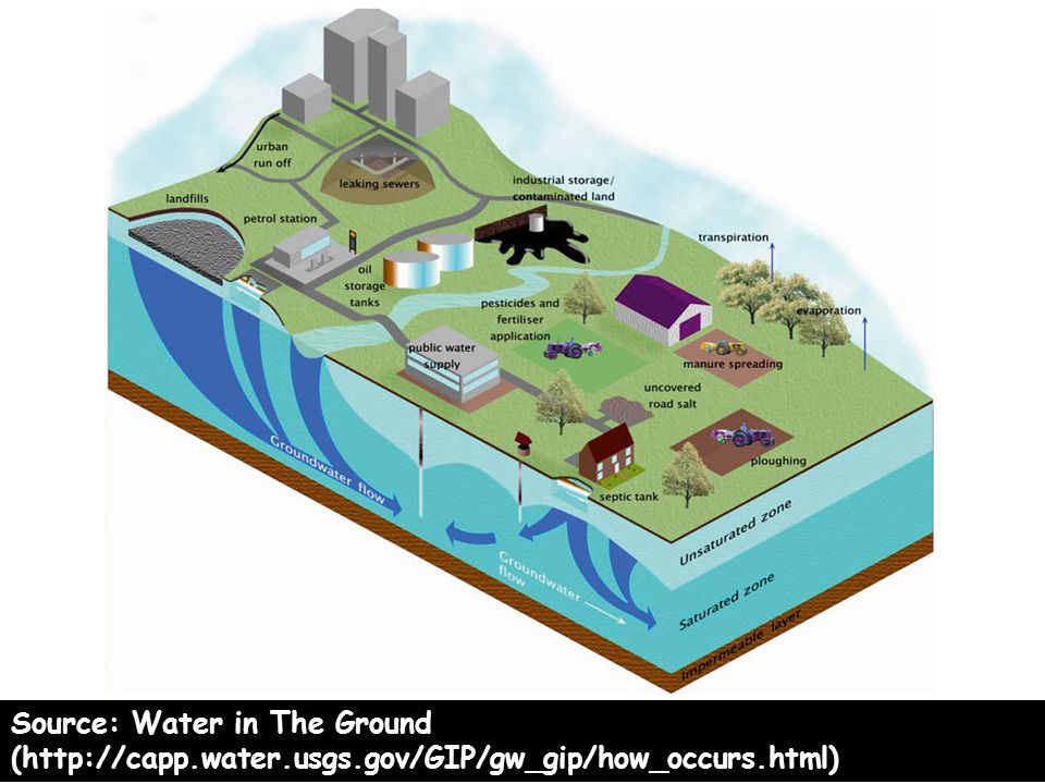 Source: Water in The Ground (http://capp.water.usgs.gov/GIP/gw_gip/how_occurs.html)