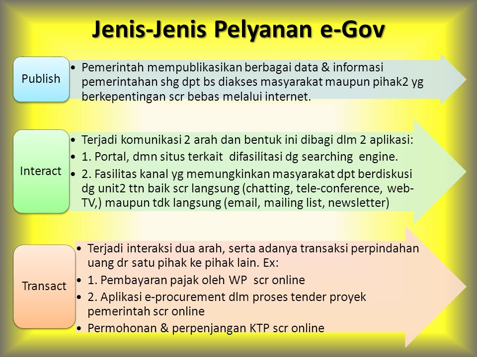 Jenis-Jenis Pelyanan e-Gov Pemerintah mempublikasikan berbagai data & informasi pemerintahan shg dpt bs diakses masyarakat maupun pihak2 yg berkepentingan scr bebas melalui internet.