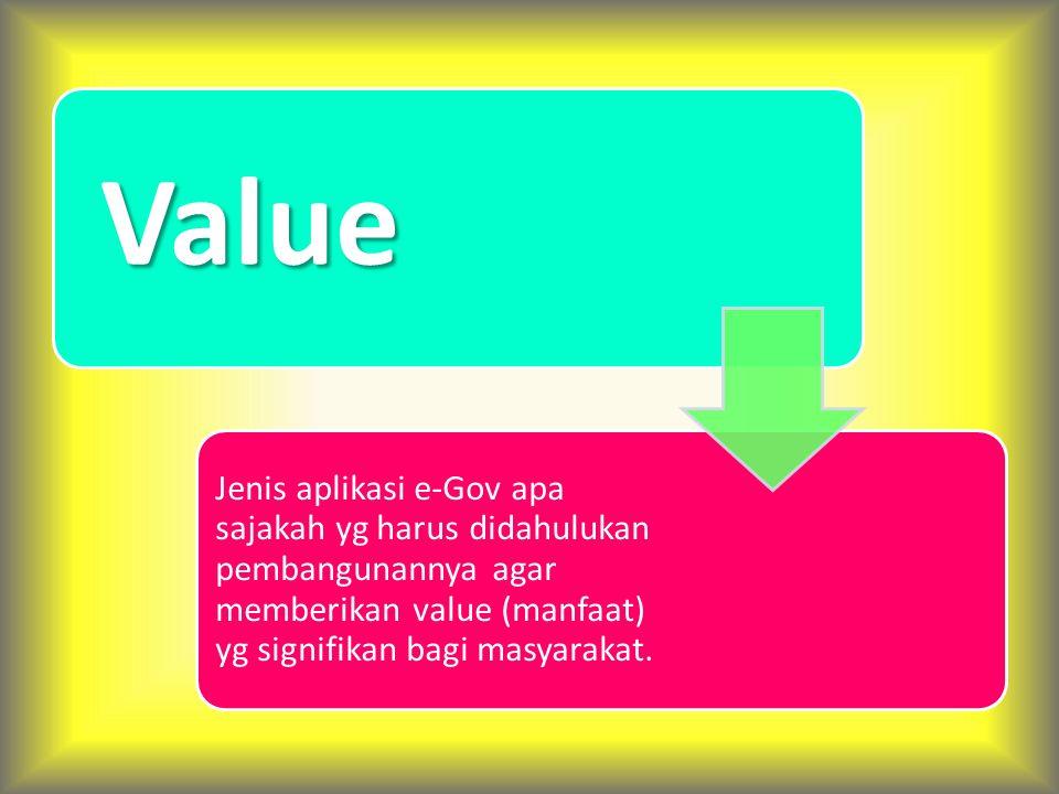 Jenis-Jenis Pelayanan e-Gov PublishInteractTransact