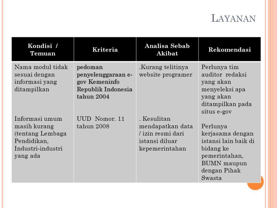 L AYANAN Kondisi / Temuan Kriteria Analisa Sebab Akibat Rekomendasi Nama modul tidak sesuai dengan informasi yang ditampilkan Informasi umum masih kurang (tentang Lembaga Pendidikan, Industri-industri yang ada pedoman penyelenggaraan e- gov Kemeninfo Republik Indonesia tahun 2004 UUD Nomor.