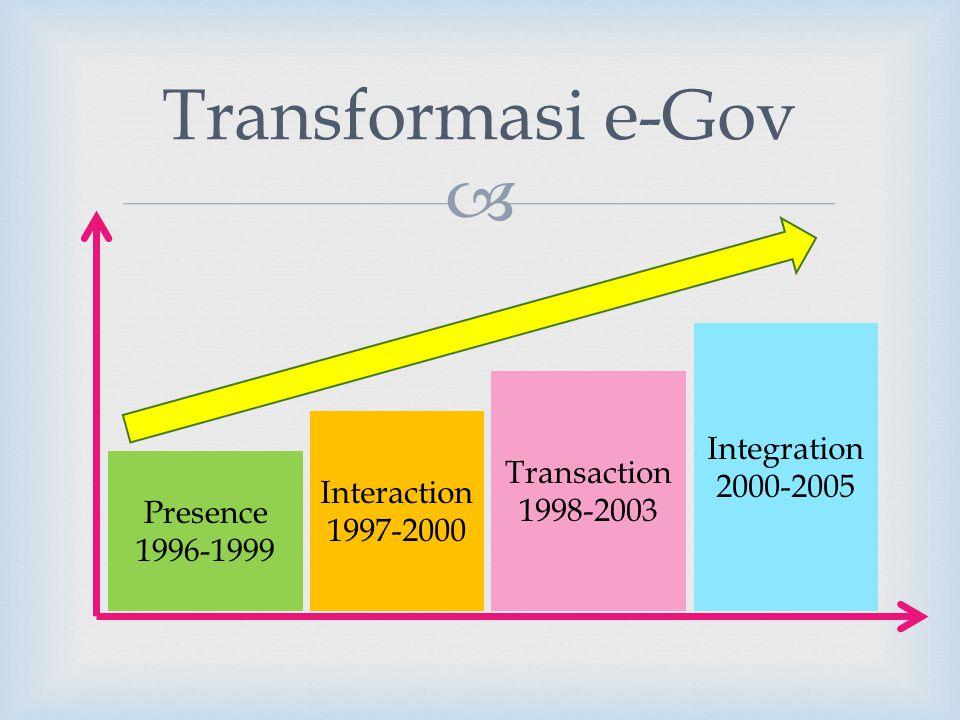  Transformasi e-Gov Presence 1996-1999 Interaction 1997-2000 Integration 2000-2005 Transaction 1998-2003