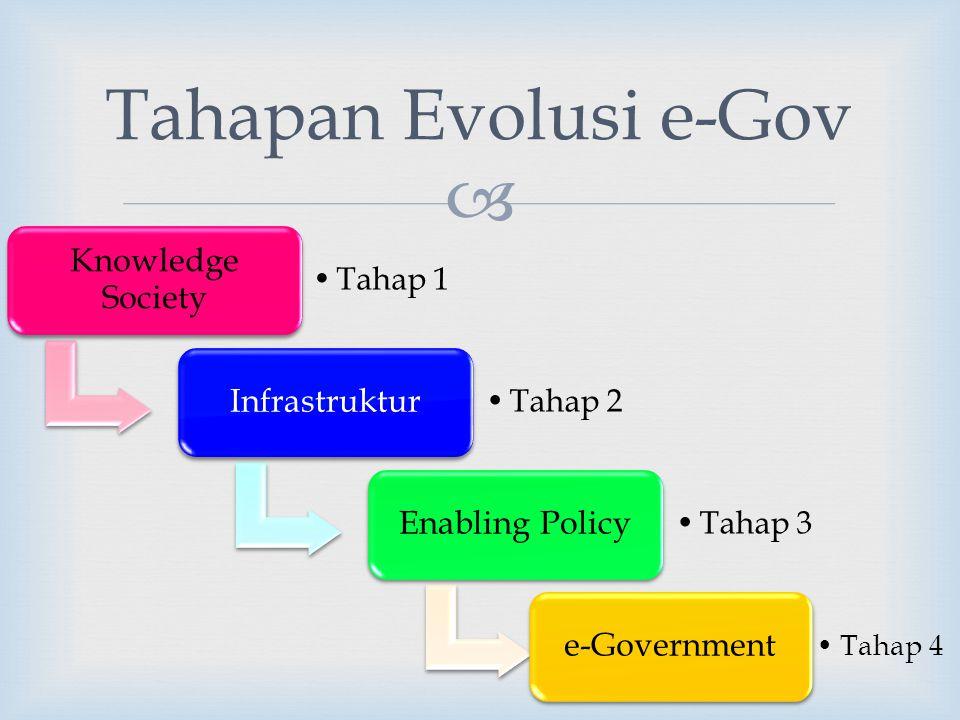  Knowledge Society Tahap 1 Infrastruktur Tahap 2 Enabling Policy Tahap 3 e-Government Tahap 4 Tahapan Evolusi e-Gov