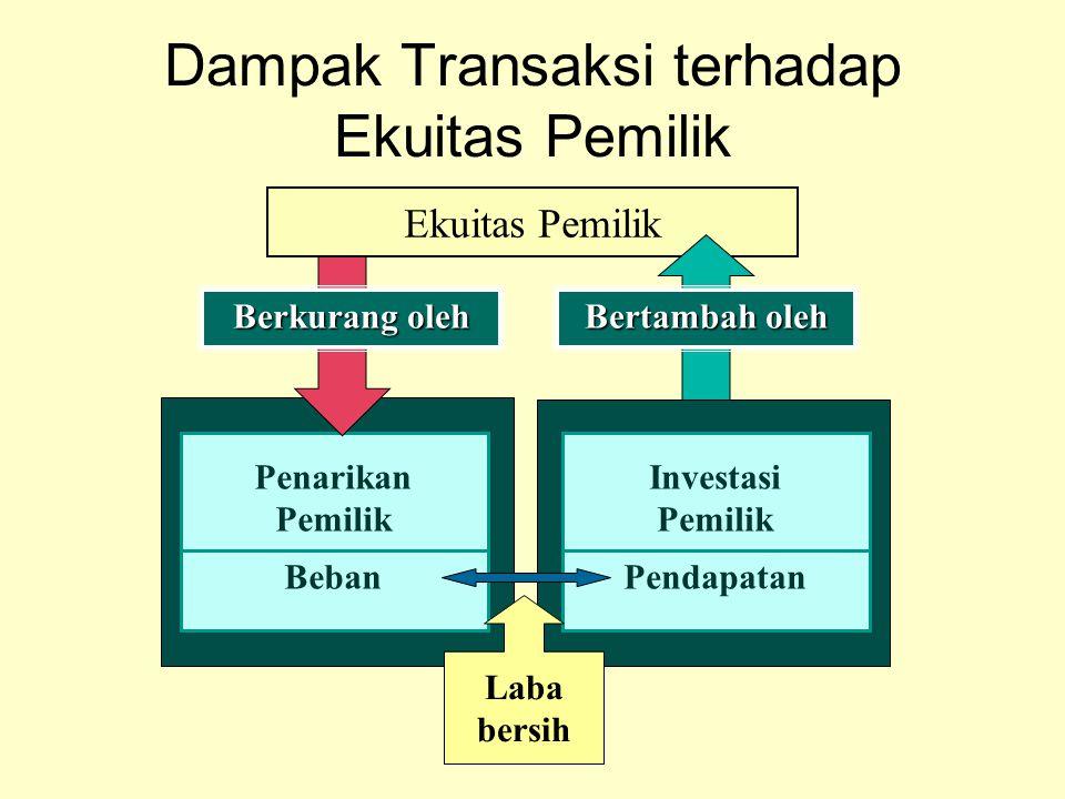 Dampak Transaksi terhadap Ekuitas Pemilik Penarikan Pemilik Beban Berkurang oleh Ekuitas Pemilik Bertambah oleh Investasi Pemilik Pendapatan Laba bers