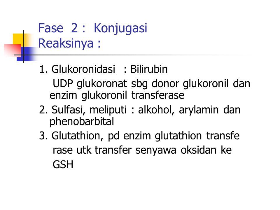 Fase 2 : Konjugasi Reaksinya : 1. Glukoronidasi : Bilirubin UDP glukoronat sbg donor glukoronil dan enzim glukoronil transferase 2. Sulfasi, meliputi