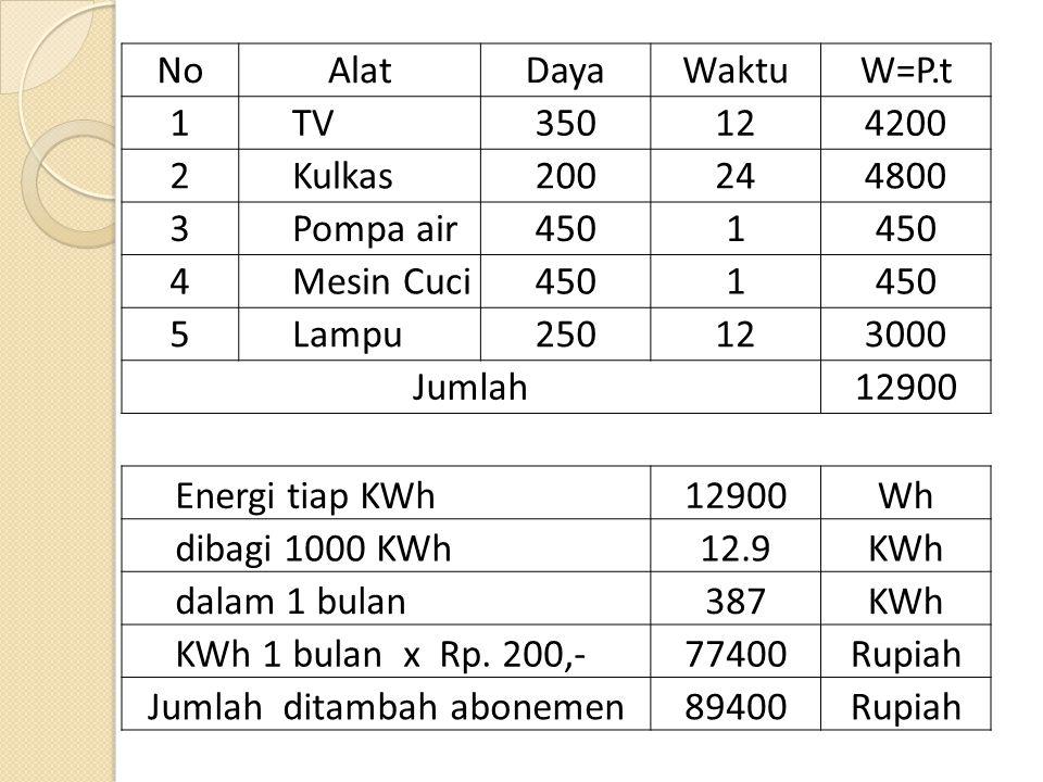 NoAlatDayaWaktuW=P.t 1TV350124200 2Kulkas200244800 3Pompa air4501 4Mesin Cuci4501 5Lampu250123000 Jumlah12900 Energi tiap KWh12900Wh dibagi 1000 KWh12.9KWh dalam 1 bulan387KWh KWh 1 bulan x Rp.