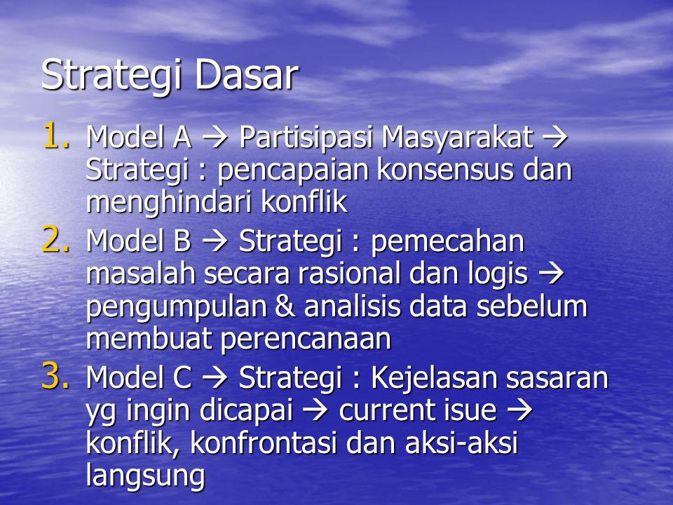 Strategi Dasar 1.