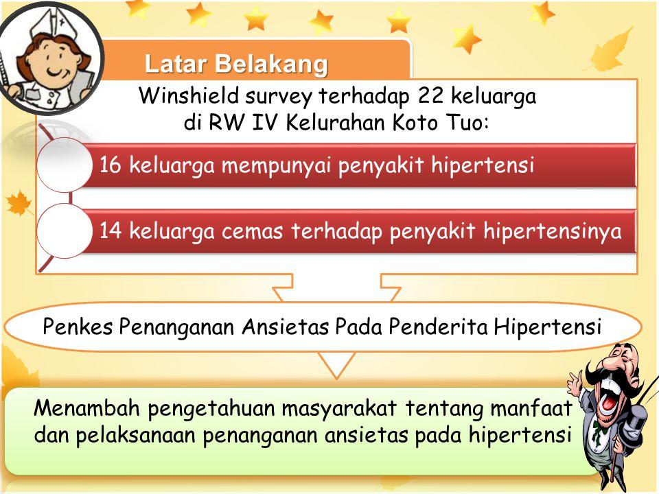 Latar Belakang Winshield survey terhadap 22 keluarga di RW IV Kelurahan Koto Tuo: 16 keluarga mempunyai penyakit hipertensi 14 keluarga cemas terhadap penyakit hipertensinya Penkes Penanganan Ansietas Pada Penderita Hipertensi