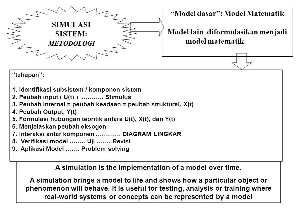 """SIMULASI SISTEM: OPERASINYA """"Penggunaan Komputer """": Simulasi Komputer: Disain Sistem Strategi Pengelolaan Sistem MODEL SISTEM PROGRAM KOMPUTER program"""