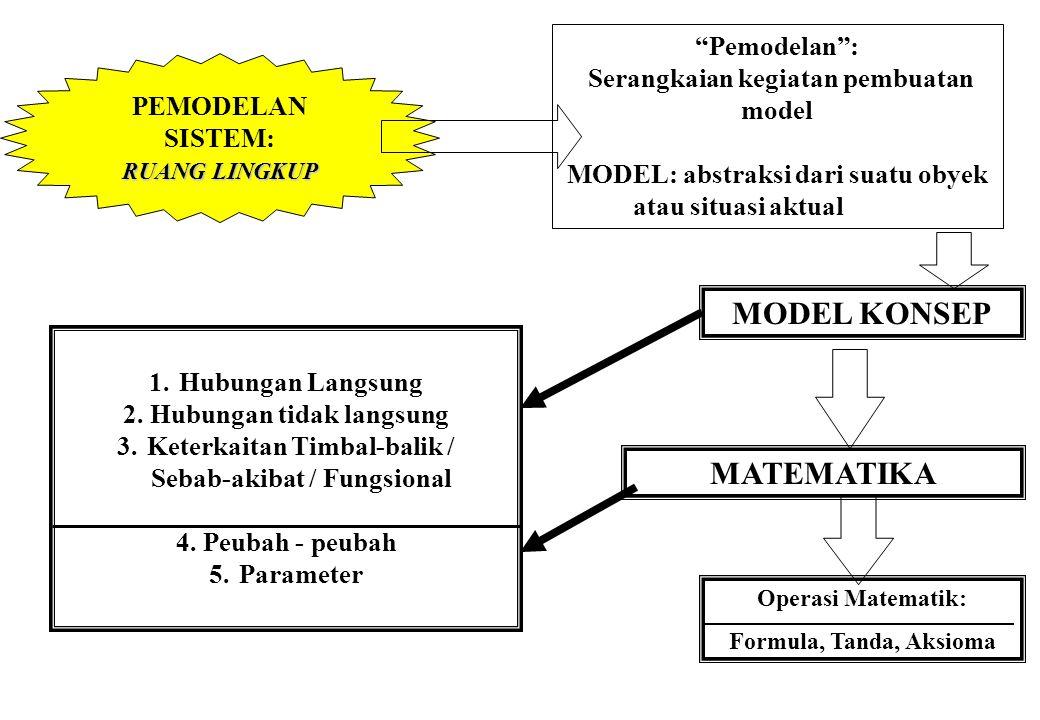"""SIMULASI SISTEM:METODOLOGI """"Model dasar"""": Model Matematik Model lain diformulasikan menjadi model matematik """"tahapan"""": 1. Identifikasi subsistem / kom"""
