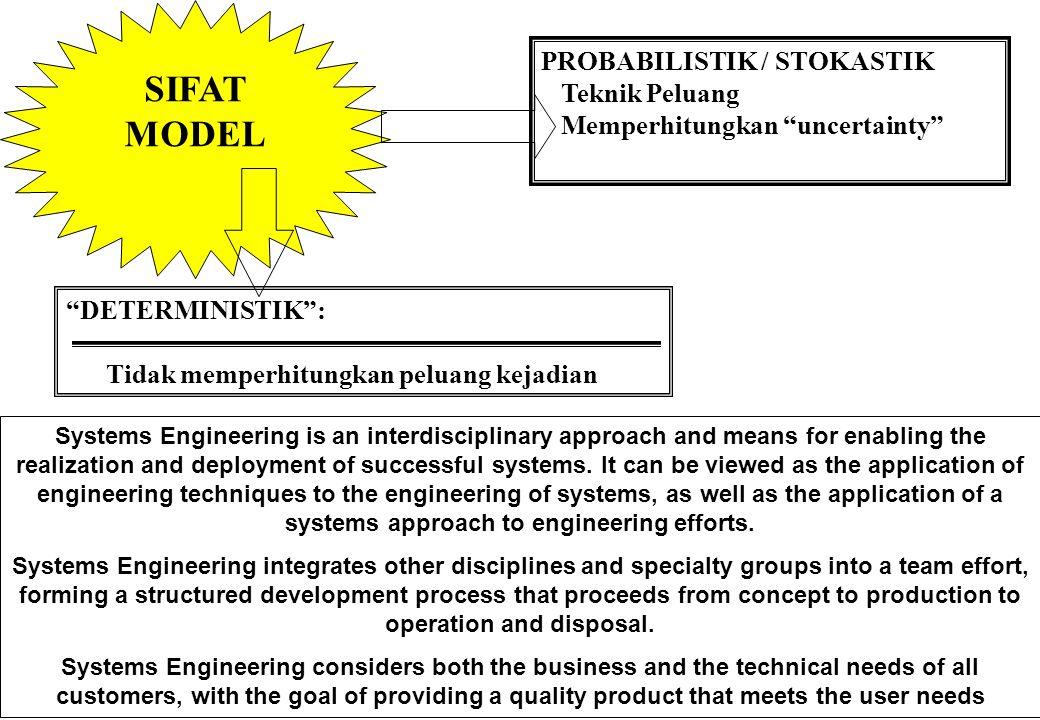 "12 JENIS-JENIS MODEL ""MODEL SIMBOLIK"" : Simbol-simbol Matematik Angka Simbol ""Persamaan"" Rumus Ketidak-samaan Fungsi ""MODEL IKONIK"" : Model Fisik 1. P"