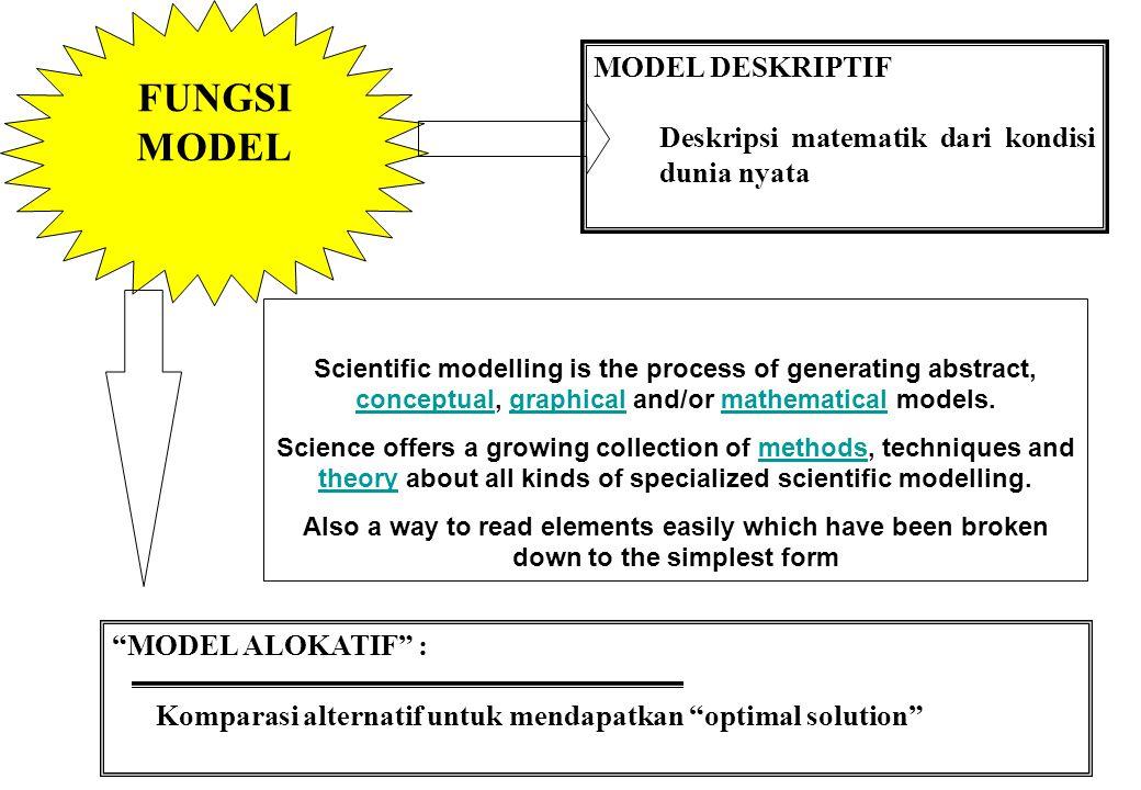 "SIFAT MODEL PROBABILISTIK / STOKASTIK Teknik Peluang Memperhitungkan ""uncertainty"" ""DETERMINISTIK"": Tidak memperhitungkan peluang kejadian Systems Eng"