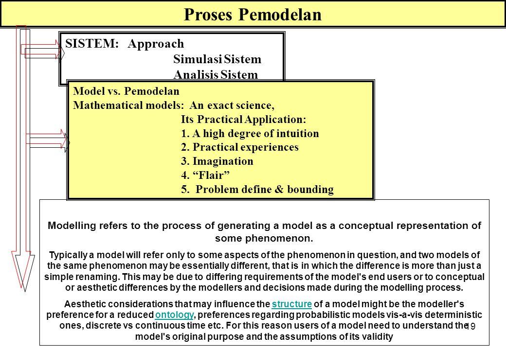 PROSES PEMODELAN INTRODUCTION DEFINITION HYPOTHESES MODELLING VALIDATION INTEGRATION SISTEM - MODEL - PROSES Bounding - Word Model Alternatives: Separ