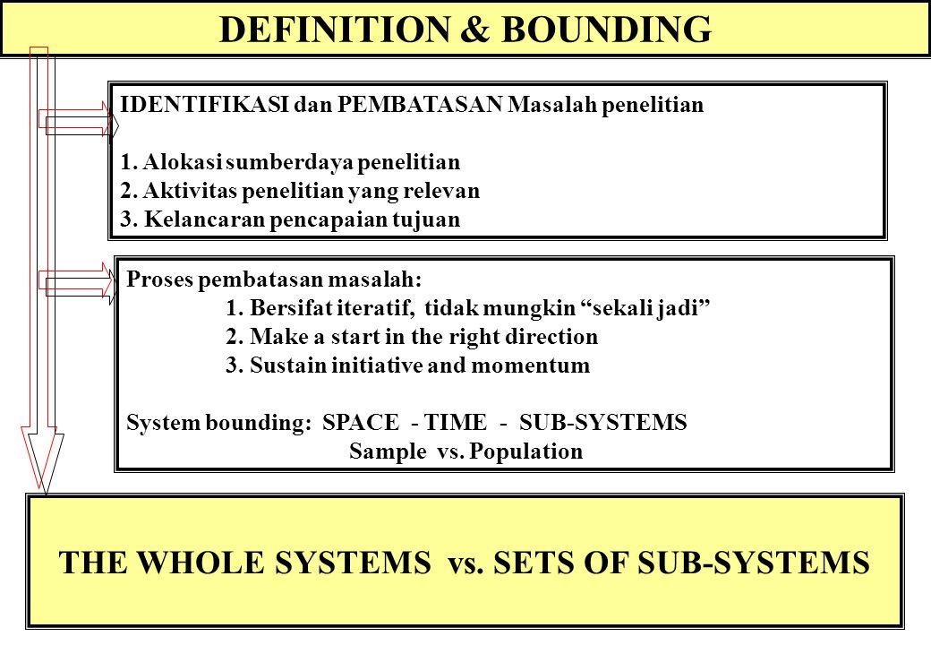 19 Proses Pemodelan SISTEM: Approach Simulasi Sistem Analisis Sistem Model vs. Pemodelan Mathematical models: An exact science, Its Practical Applicat
