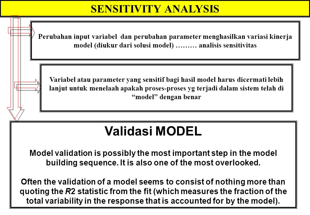 """VERIFICATION & VALIDATION VERIFIKASI MODEL 1. Menguji apakah """"general behavior of a MODEL"""" mampu mencerminkan """"the real system"""" 2. Apakah mekanisme at"""