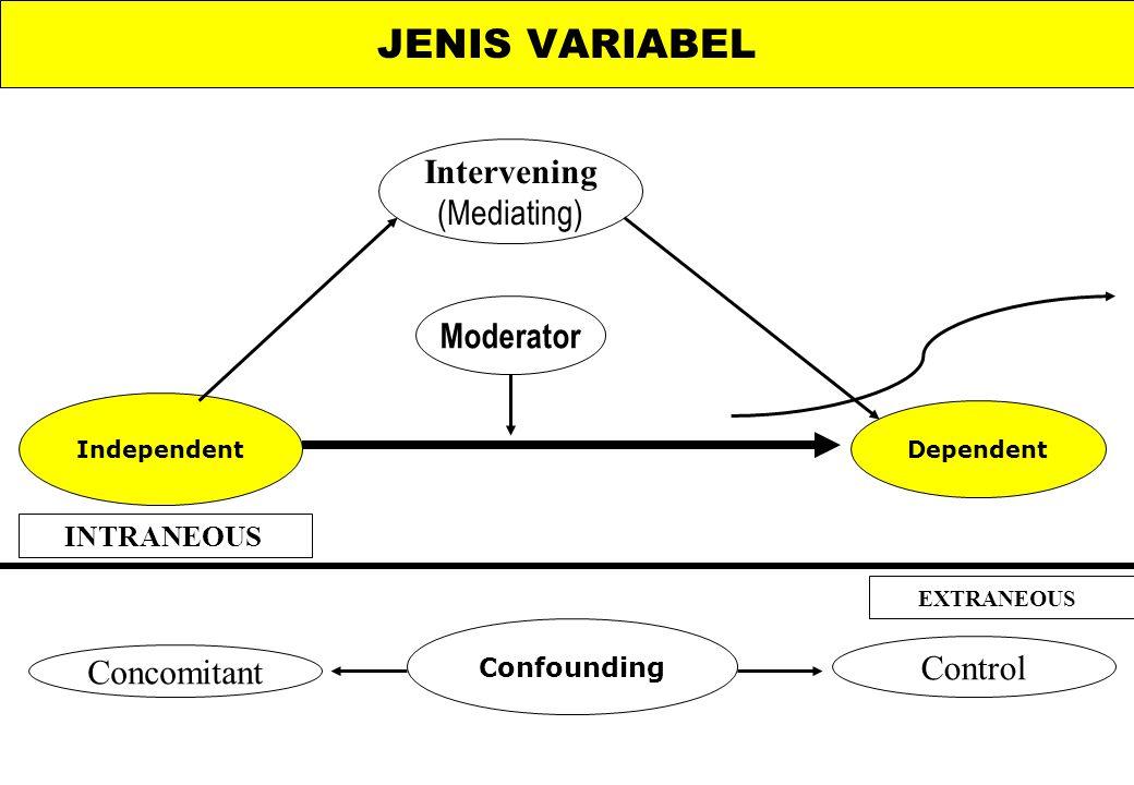 MODEL & MATEMATIK: Term Variabel Parameter Likelihood Konstante Tipe Dependent Independent Regressor Populasi Sampel Probability Maximum Analitik Simu