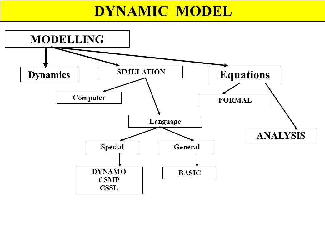 BEBERAPA PENGERTIAN MODEL FITTING: Proses pemilihan parameter (konstante dan/atau koefisien yang dapat menghasilkan nilai-nilai ramalan paling mendeka