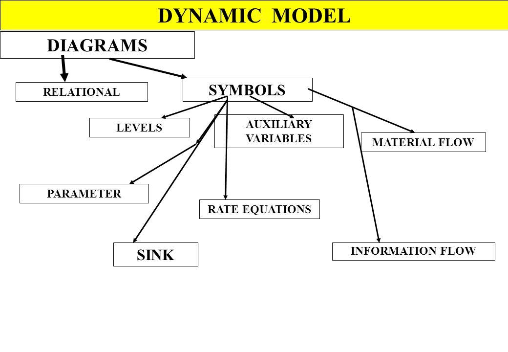 DYNAMIC MODEL MODELLING Dynamics SIMULATION Language Equations Computer GeneralSpecial DYNAMO CSMP CSSL BASIC FORMAL ANALYSIS