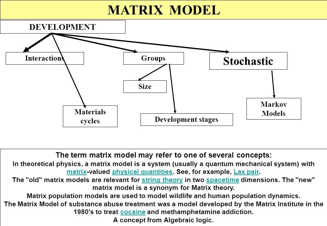 MATRIX MODEL MATHEMATICS Operations Matrices Types Eigen value Elements Square Rectangular Diagonal Identity Vectors Dominant Eigen vector Scalars Row