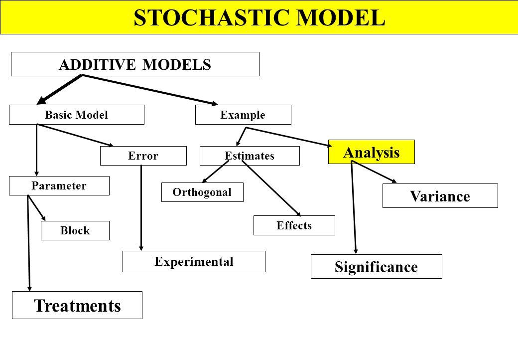 STOCHASTIC MODEL Spatial patern Distribution Example Binomial Pisson Poisson Negative Binomial Others Negative Binomial Fitting Test In statistics, sp
