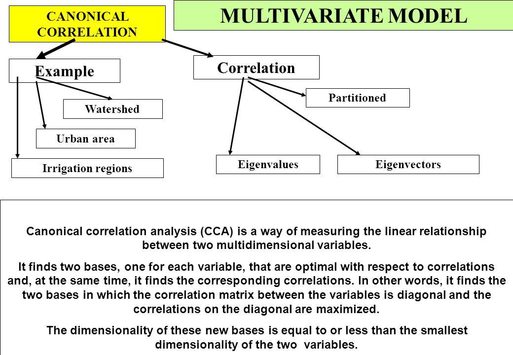 MULTIVARIATE MODEL CLUSTER ANALYSIS ExampleSpanning tree Rainfall regimes Demography Minimum Settlement patern Multivariate space Similarity Distance