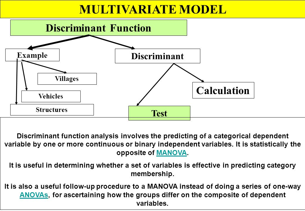MULTIVARIATE MODEL CANONICAL CORRELATION Example Correlation Urban area Watershed Partitioned Irrigation regions EigenvaluesEigenvectors Canonical cor