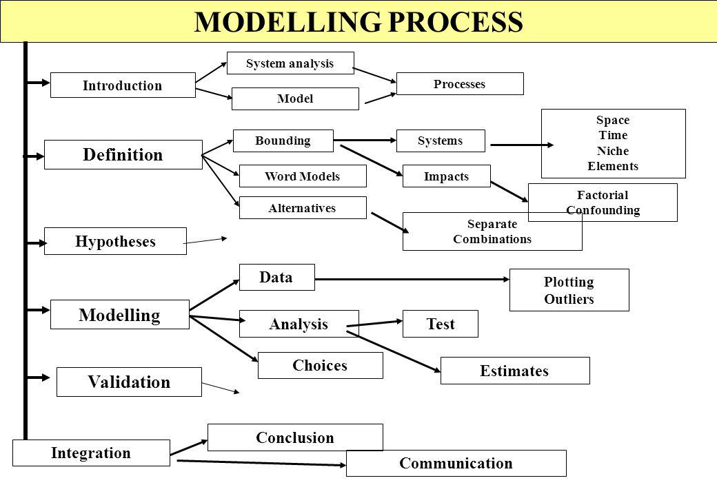OPTIMIZATION MODEL OPTIMIZATION MeaningsIndirect Minimization Simulation Objective function Maximization Linear Experimentation Constraints Solution E