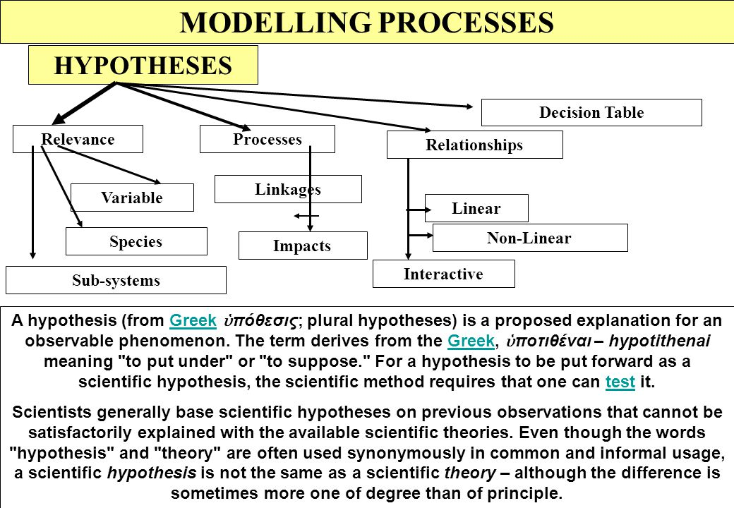 MODELLING PROCESS Introduction Definition System analysis Integration Hypotheses Conclusion Modelling Validation Model Processes Bounding Word Models