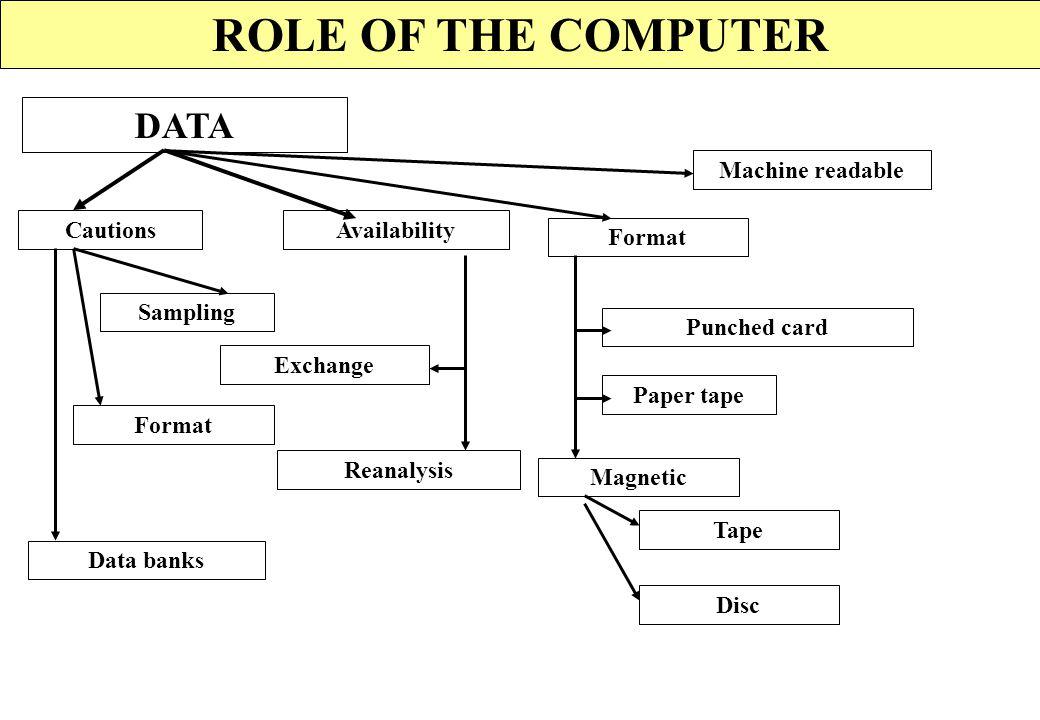 ROLE OF THE COMPUTER Introduction Speed Roles Conclusions Data Development Algoritms Reasons Speed Data Algoritm Comparison Implication Waste Techniqu