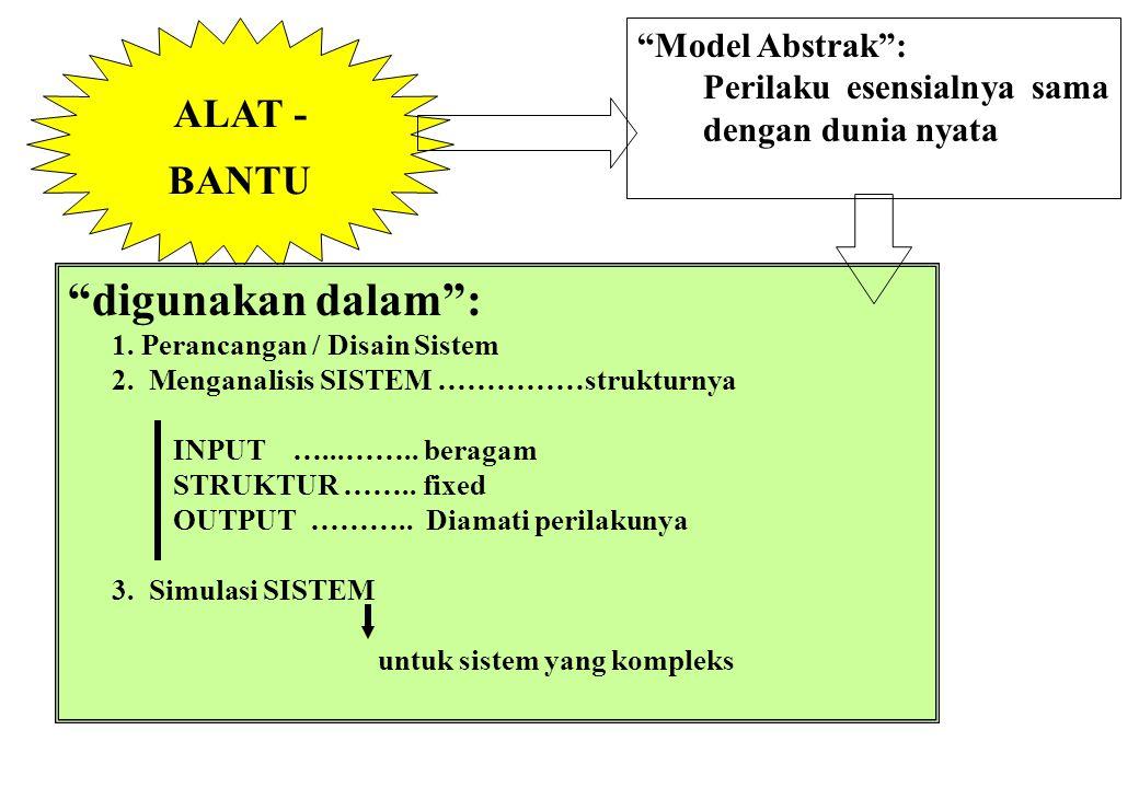 """PROSEDUR """"Tahapan Pokok"""": 1. Analisis Kelayakan 2. Pemodelan Abstrak 3. Disain Sistem 4. Implementasi Sistem 5. Operasi Sistem Need Assesment Tahapan"""