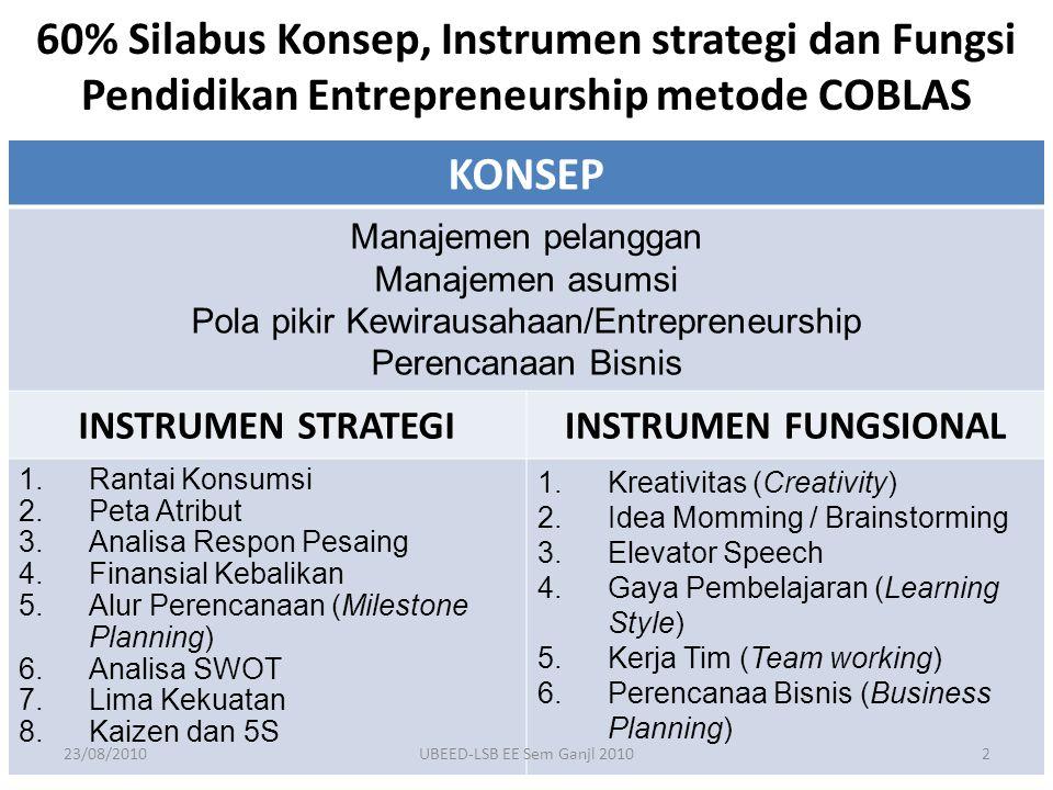 KONSEP Manajemen pelanggan Manajemen asumsi Pola pikir Kewirausahaan/Entrepreneurship Perencanaan Bisnis INSTRUMEN STRATEGIINSTRUMEN FUNGSIONAL 1.Rantai Konsumsi 2.Peta Atribut 3.Analisa Respon Pesaing 4.Finansial Kebalikan 5.Alur Perencanaan (Milestone Planning) 6.Analisa SWOT 7.Lima Kekuatan 8.Kaizen dan 5S 1.Kreativitas (Creativity) 2.Idea Momming / Brainstorming 3.Elevator Speech 4.Gaya Pembelajaran (Learning Style) 5.Kerja Tim (Team working) 6.Perencanaa Bisnis (Business Planning) 60% Silabus Konsep, Instrumen strategi dan Fungsi Pendidikan Entrepreneurship metode COBLAS 23/08/20102UBEED-LSB EE Sem Ganjl 2010