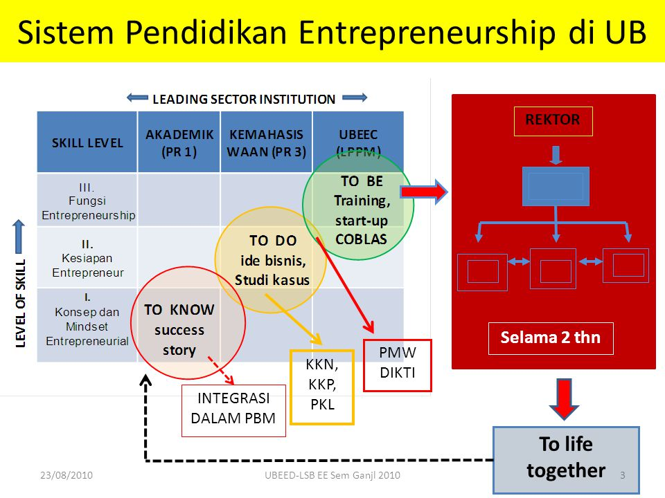 Sistem Pendidikan Entrepreneurship di UB 3 REKTOR PMW DIKTI KKN, KKP, PKL INTEGRASI DALAM PBM Selama 2 thn To life together 23/08/2010UBEED-LSB EE Sem Ganjl 2010