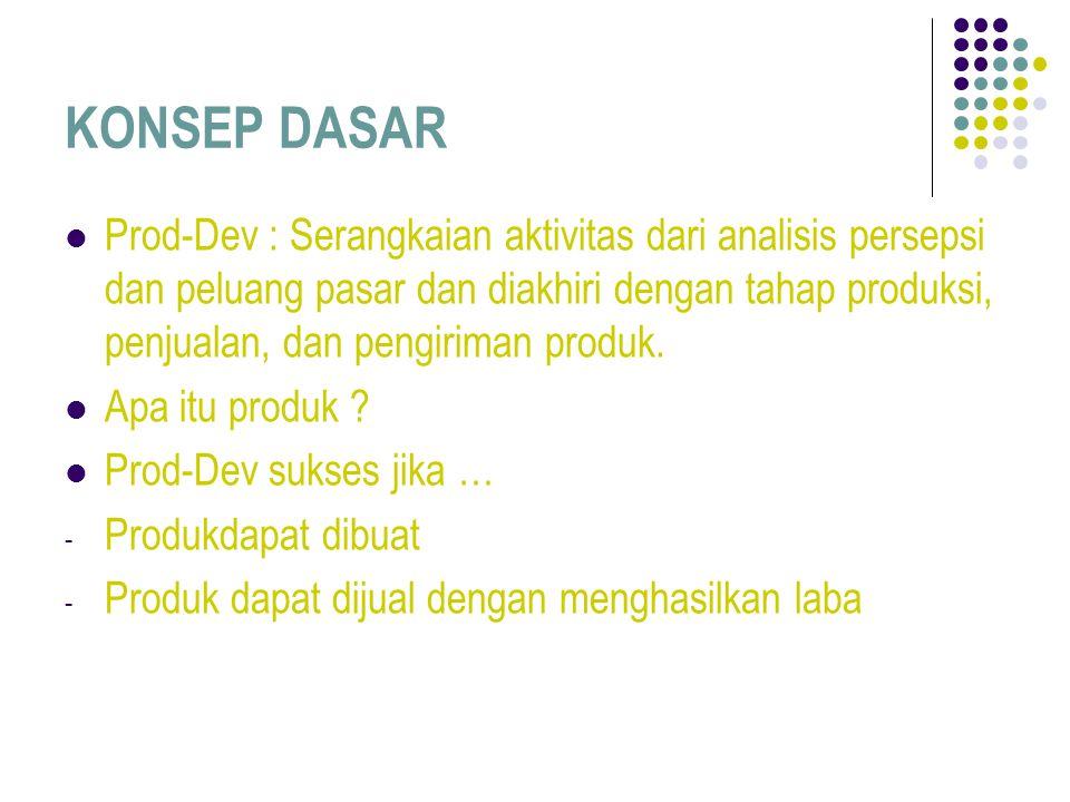 KONSEP DASAR Prod-Dev : Serangkaian aktivitas dari analisis persepsi dan peluang pasar dan diakhiri dengan tahap produksi, penjualan, dan pengiriman produk.