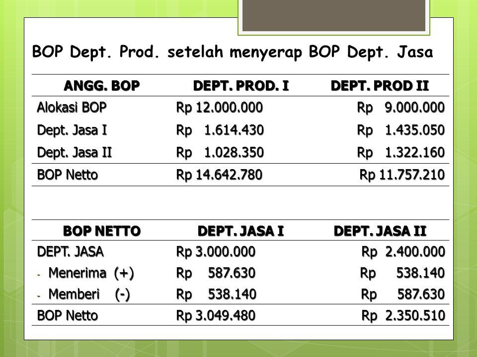 SOAL : PT Indah Permai memproduksi 3 jenis produk : X, Y dan Z.