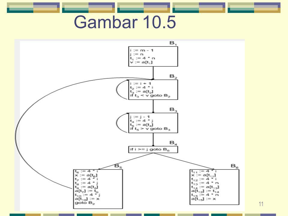 11 Gambar 10.5
