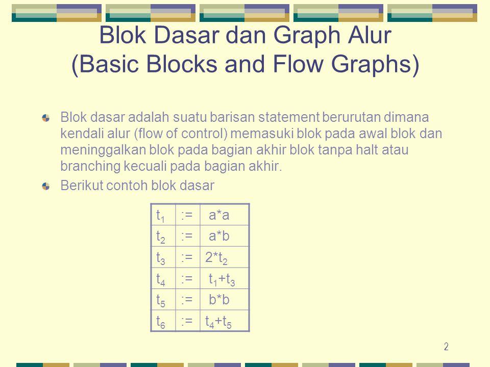 2 Blok Dasar dan Graph Alur (Basic Blocks and Flow Graphs) Blok dasar adalah suatu barisan statement berurutan dimana kendali alur (flow of control) m