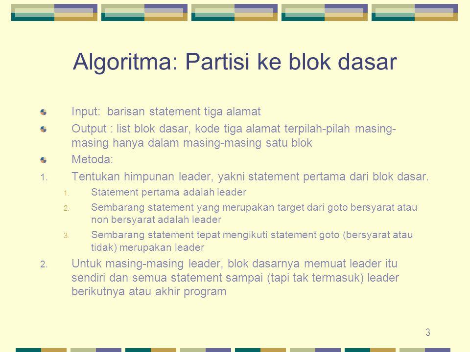 3 Algoritma: Partisi ke blok dasar Input: barisan statement tiga alamat Output : list blok dasar, kode tiga alamat terpilah-pilah masing- masing hanya