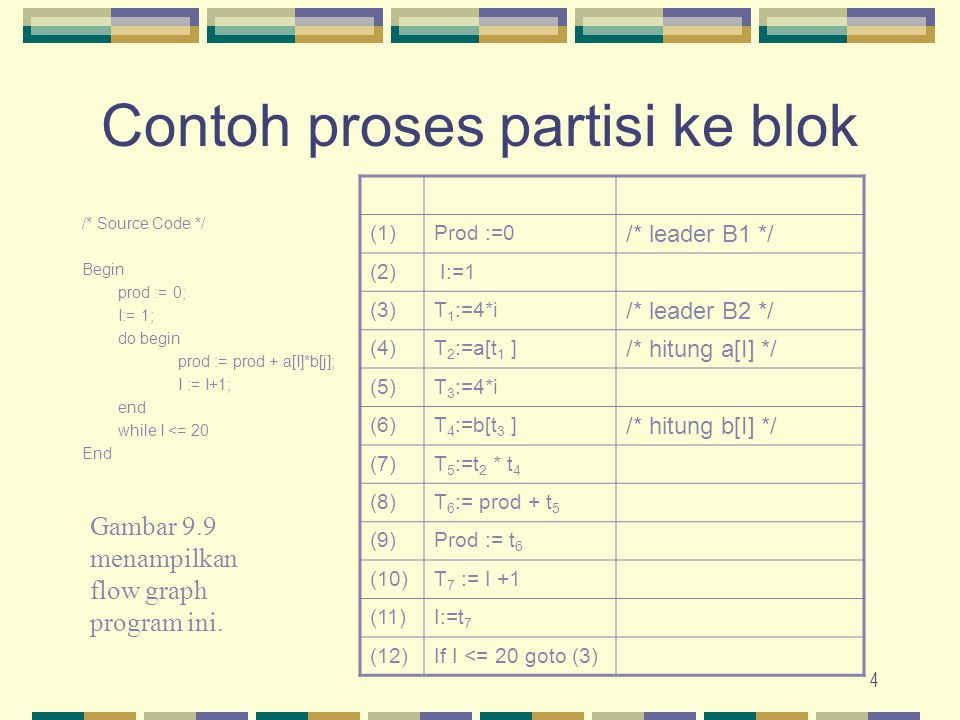 4 Contoh proses partisi ke blok /* Source Code */ Begin prod := 0; I:= 1; do begin prod := prod + a[I]*b[j]; I := I+1; end while I <= 20 End (1)Prod :