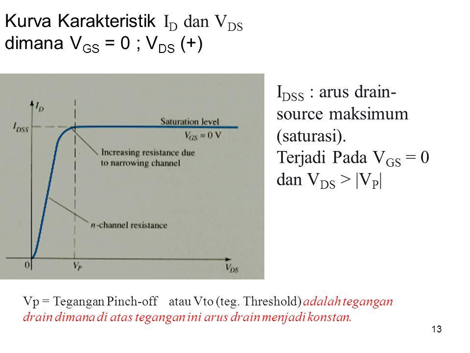 13 Kurva Karakteristik I D dan V DS dimana V GS = 0 ; V DS (+) I DSS : arus drain- source maksimum (saturasi). Terjadi Pada V GS = 0 dan V DS > |V P |
