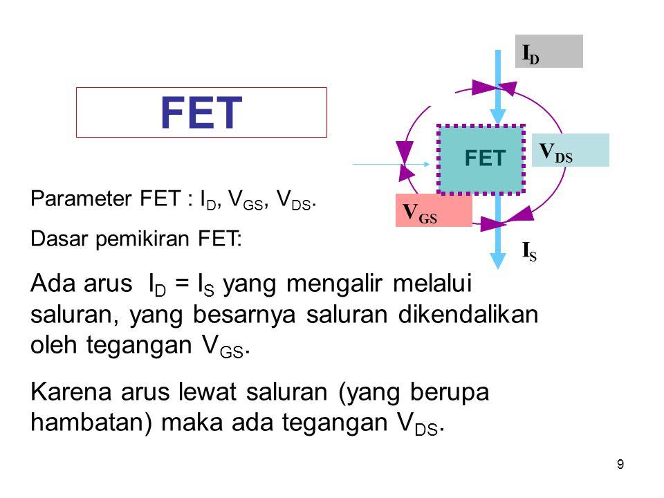 9 FET V DS V GS IDID ISIS Parameter FET : I D, V GS, V DS. Dasar pemikiran FET: Ada arus I D = I S yang mengalir melalui saluran, yang besarnya salura