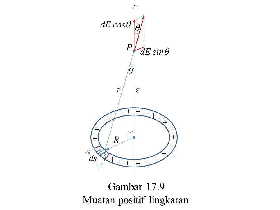P ds  z r R + + + + + + + + + + + + + + + + + + + + +  dE cos  dE sin  z Gambar 17.9 Muatan positif lingkaran