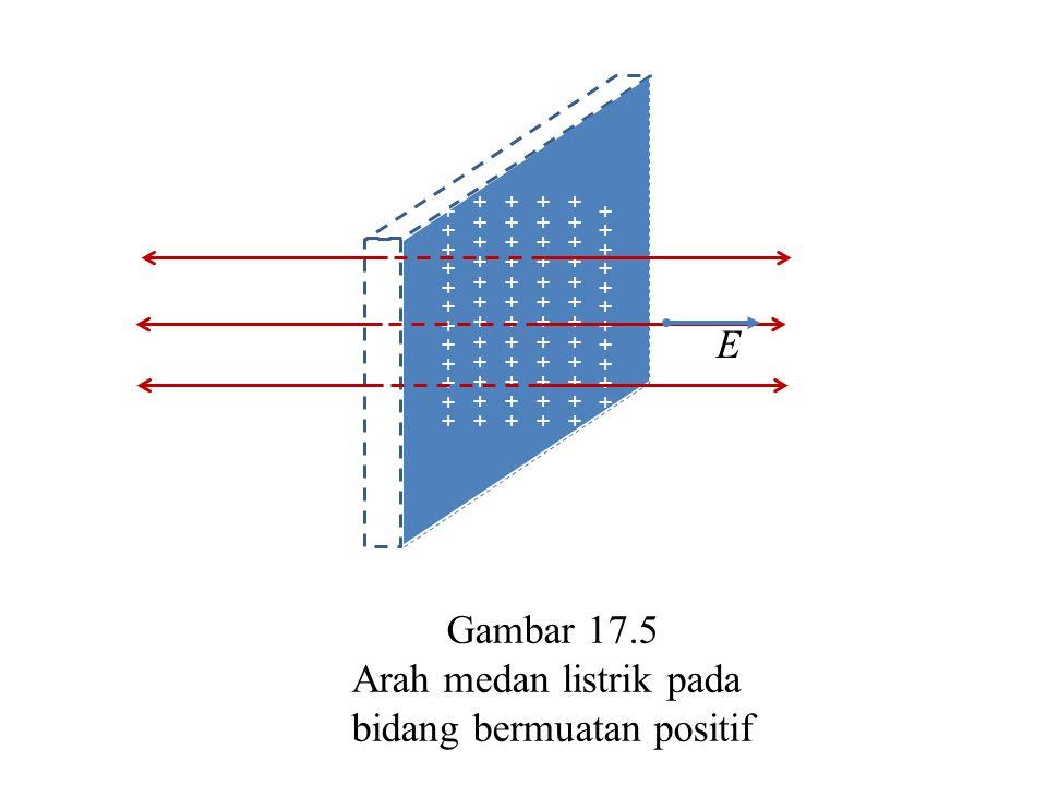 Gambar 17.5 Arah medan listrik pada bidang bermuatan positif + + + + + + + + + + + + + + + + + + + + + + + + + + + + + + + + + + + + E