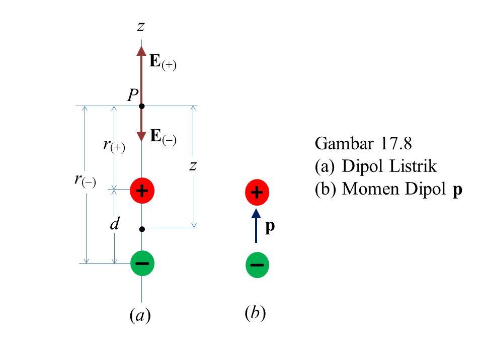 – +  z E (–) E (+) r (–) r (+) P  z d Gambar 17.8 (a)Dipol Listrik (b)Momen Dipol p – + p (a)(a) (b)(b)