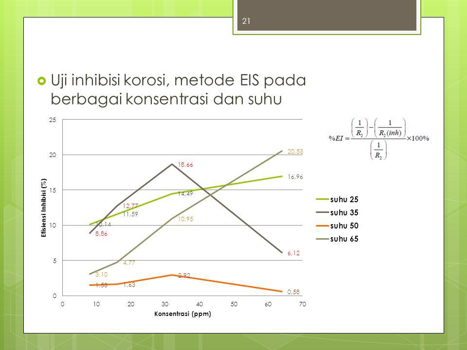  Uji inhibisi korosi, metode EIS pada berbagai konsentrasi dan suhu 21