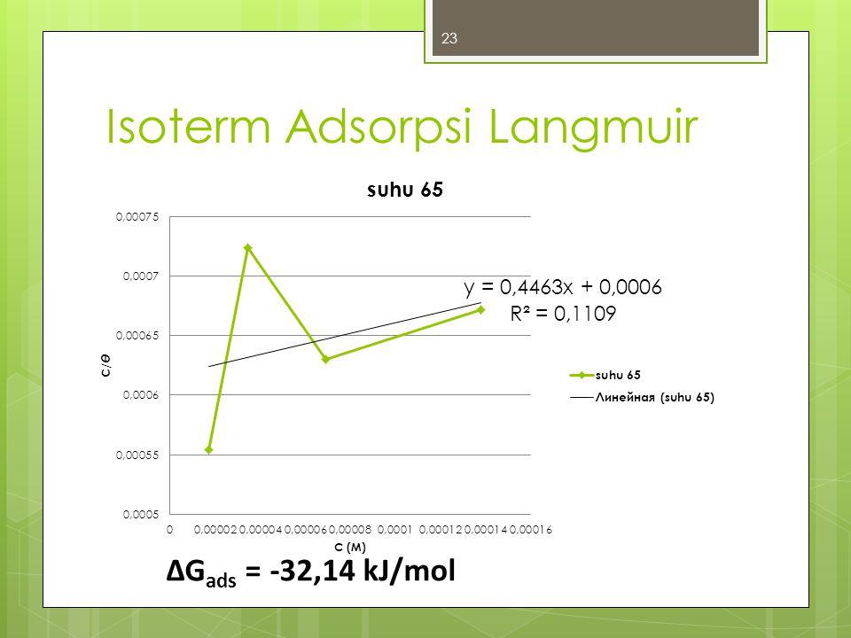 Isoterm Adsorpsi Langmuir 23 ∆G ads = -32,14 kJ/mol