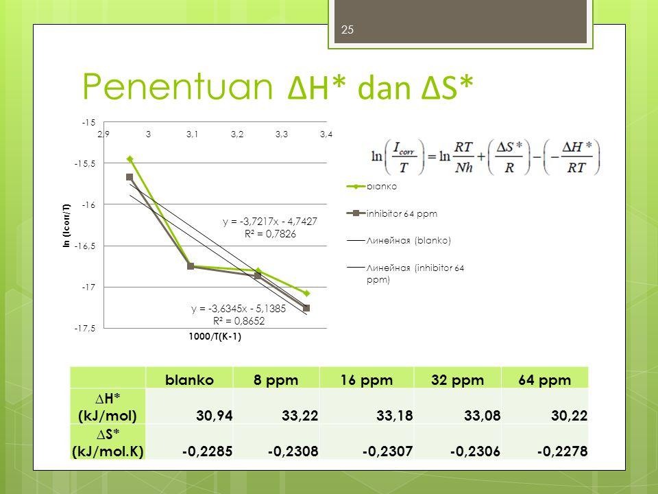 Penentuan ∆H* dan ∆S* blanko8 ppm16 ppm32 ppm64 ppm ∆H* (kJ/mol)30,9433,2233,1833,0830,22 ∆S* (kJ/mol.K)-0,2285-0,2308-0,2307-0,2306-0,2278 25