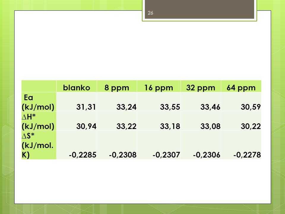 blanko8 ppm16 ppm32 ppm64 ppm Ea (kJ/mol)31,3133,2433,5533,4630,59 ∆H* (kJ/mol)30,9433,2233,1833,0830,22 ∆S* (kJ/mol. K)-0,2285-0,2308-0,2307-0,2306-0